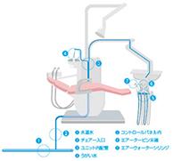 治療に使用する水は、より安全な中性電解水(ポセイドン) を使用